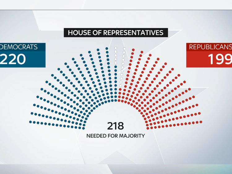 House results so far