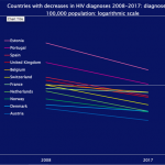 Stigma, access and testing: why HIV is still rising in Europe