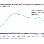 Could UK HIV transmissions really go down to near-zero by 2030? The latest report suggests so